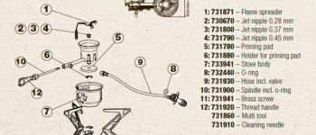 Primus manualer og datablad